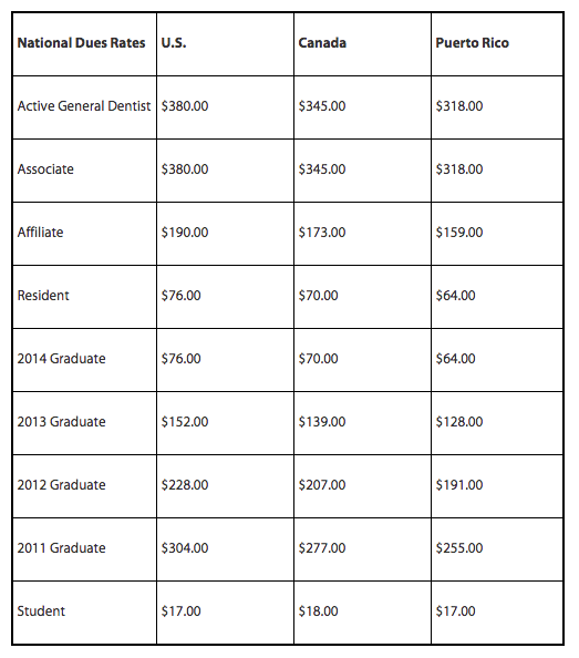 current AGD costs